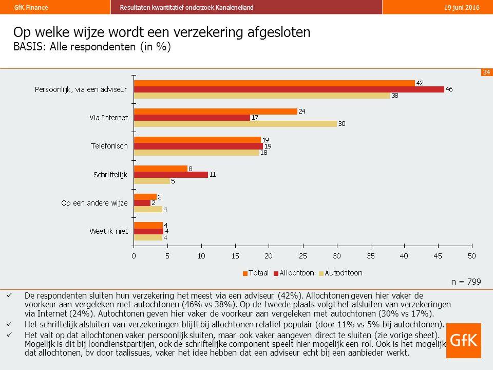 34 GfK FinanceResultaten kwantitatief onderzoek Kanaleneiland19 juni 2016 Op welke wijze wordt een verzekering afgesloten BASIS: Alle respondenten (in