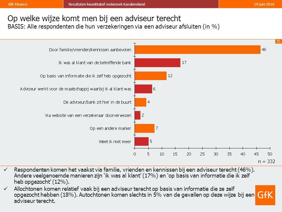 35 GfK FinanceResultaten kwantitatief onderzoek Kanaleneiland19 juni 2016 Op welke wijze komt men bij een adviseur terecht BASIS: Alle respondenten die hun verzekeringen via een adviseur afsluiten (in %) Respondenten komen het vaakst via familie, vrienden en kennissen bij een adviseur terecht (46%).