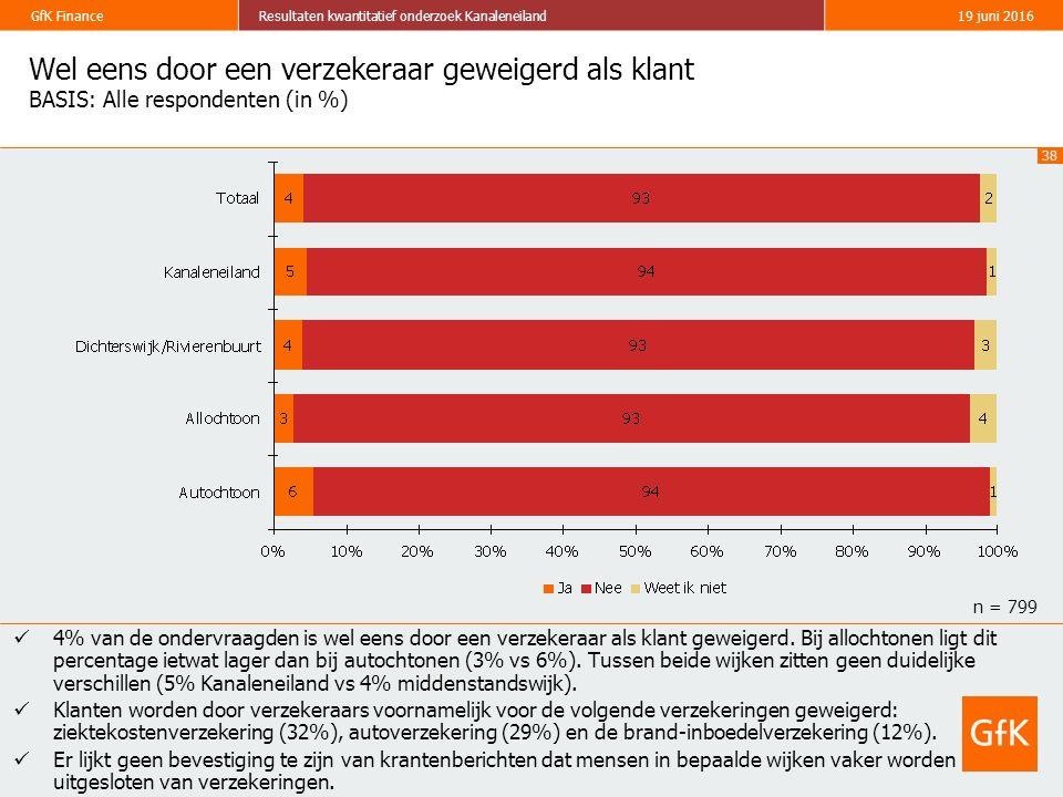 38 GfK FinanceResultaten kwantitatief onderzoek Kanaleneiland19 juni 2016 Wel eens door een verzekeraar geweigerd als klant BASIS: Alle respondenten (in %) 4% van de ondervraagden is wel eens door een verzekeraar als klant geweigerd.