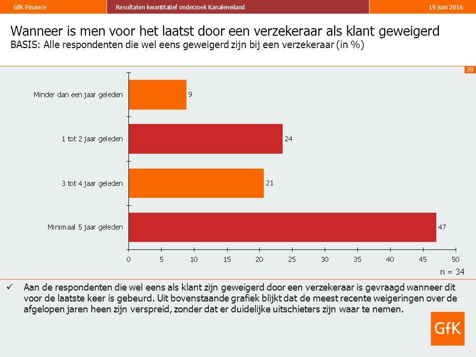 39 GfK FinanceResultaten kwantitatief onderzoek Kanaleneiland19 juni 2016 Wanneer is men voor het laatst door een verzekeraar als klant geweigerd BASI