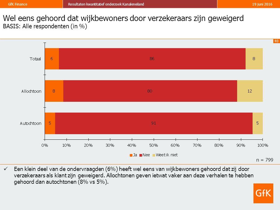 40 GfK FinanceResultaten kwantitatief onderzoek Kanaleneiland19 juni 2016 Wel eens gehoord dat wijkbewoners door verzekeraars zijn geweigerd BASIS: Al