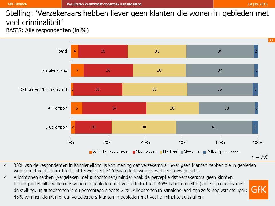 41 GfK FinanceResultaten kwantitatief onderzoek Kanaleneiland19 juni 2016 Stelling: 'Verzekeraars hebben liever geen klanten die wonen in gebieden met