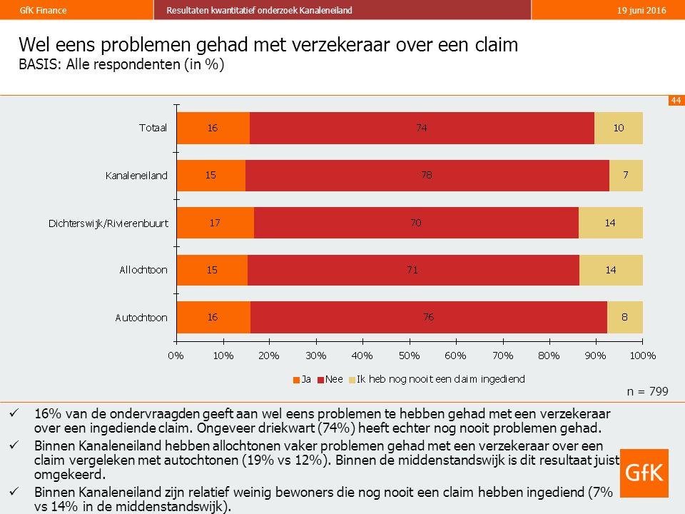 44 GfK FinanceResultaten kwantitatief onderzoek Kanaleneiland19 juni 2016 Wel eens problemen gehad met verzekeraar over een claim BASIS: Alle responde