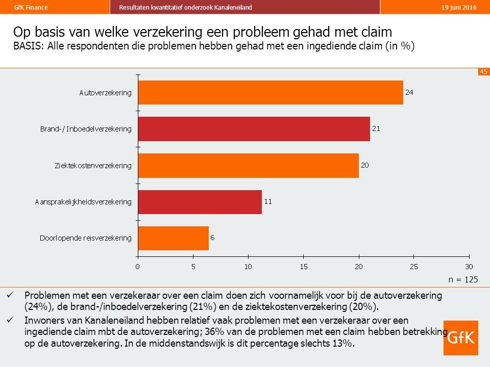 45 GfK FinanceResultaten kwantitatief onderzoek Kanaleneiland19 juni 2016 Op basis van welke verzekering een probleem gehad met claim BASIS: Alle resp