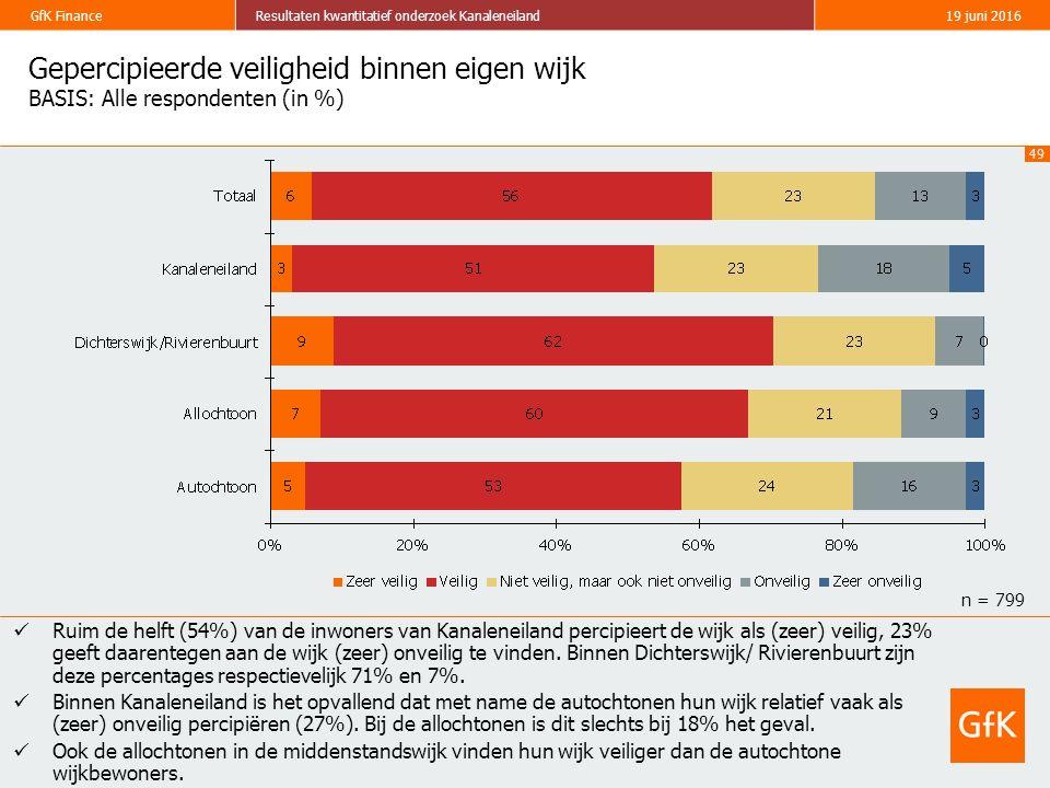 49 GfK FinanceResultaten kwantitatief onderzoek Kanaleneiland19 juni 2016 Gepercipieerde veiligheid binnen eigen wijk BASIS: Alle respondenten (in %) Ruim de helft (54%) van de inwoners van Kanaleneiland percipieert de wijk als (zeer) veilig, 23% geeft daarentegen aan de wijk (zeer) onveilig te vinden.
