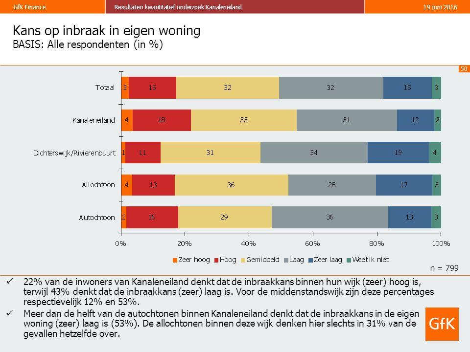 50 GfK FinanceResultaten kwantitatief onderzoek Kanaleneiland19 juni 2016 Kans op inbraak in eigen woning BASIS: Alle respondenten (in %) 22% van de inwoners van Kanaleneiland denkt dat de inbraakkans binnen hun wijk (zeer) hoog is, terwijl 43% denkt dat de inbraakkans (zeer) laag is.