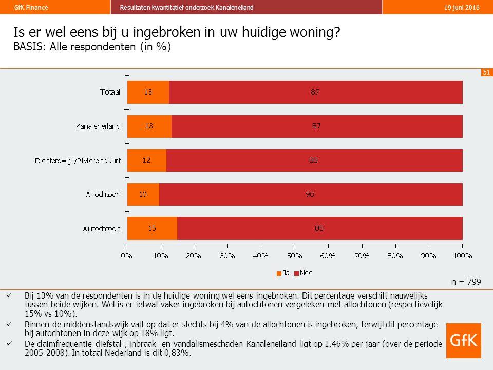 51 GfK FinanceResultaten kwantitatief onderzoek Kanaleneiland19 juni 2016 Is er wel eens bij u ingebroken in uw huidige woning? BASIS: Alle respondent
