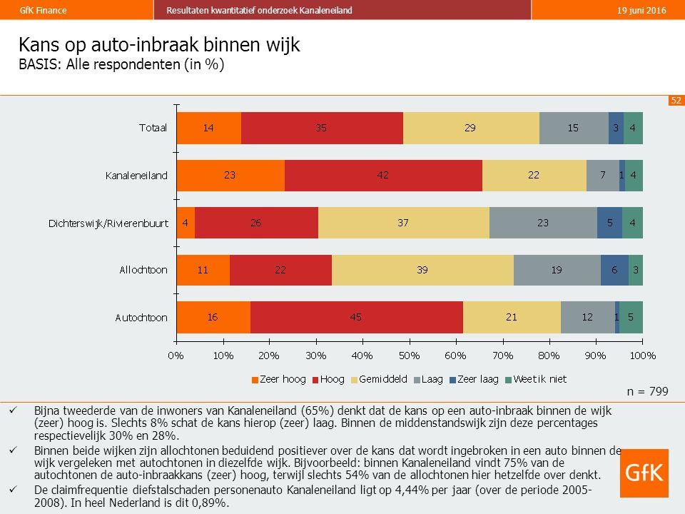52 GfK FinanceResultaten kwantitatief onderzoek Kanaleneiland19 juni 2016 Kans op auto-inbraak binnen wijk BASIS: Alle respondenten (in %) Bijna tweed