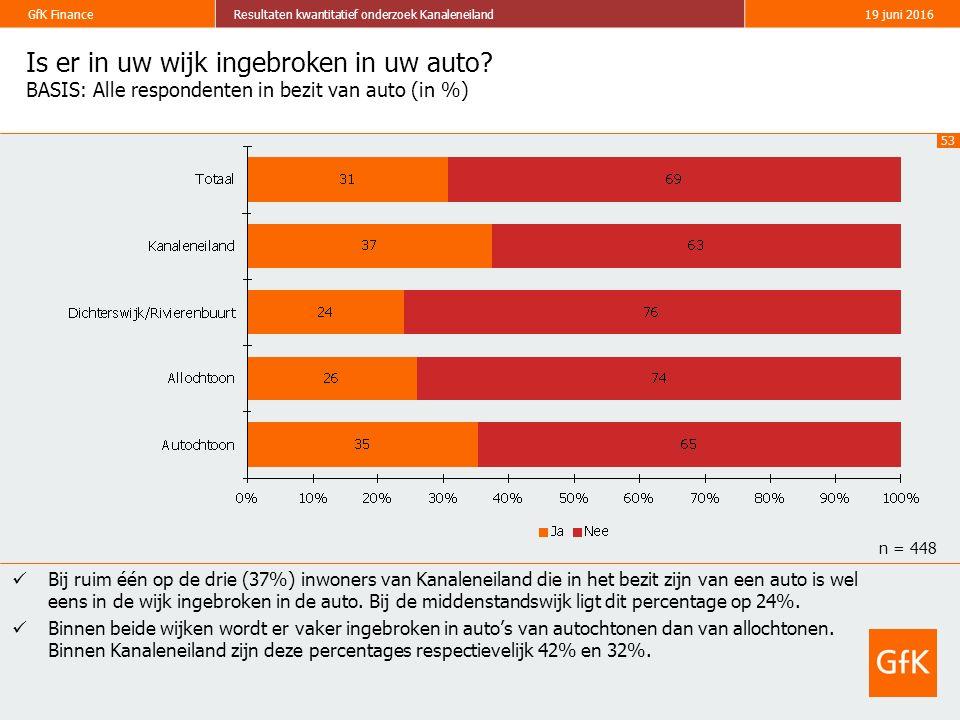 53 GfK FinanceResultaten kwantitatief onderzoek Kanaleneiland19 juni 2016 Is er in uw wijk ingebroken in uw auto? BASIS: Alle respondenten in bezit va