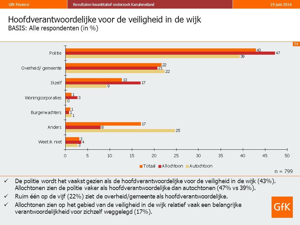 54 GfK FinanceResultaten kwantitatief onderzoek Kanaleneiland19 juni 2016 Hoofdverantwoordelijke voor de veiligheid in de wijk BASIS: Alle respondente