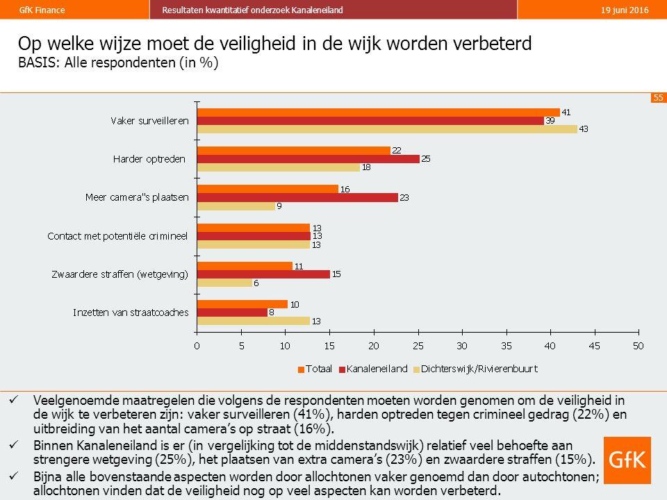 55 GfK FinanceResultaten kwantitatief onderzoek Kanaleneiland19 juni 2016 Op welke wijze moet de veiligheid in de wijk worden verbeterd BASIS: Alle re