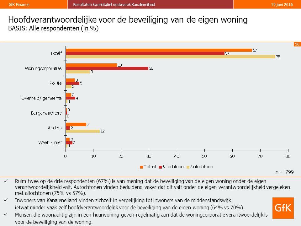 56 GfK FinanceResultaten kwantitatief onderzoek Kanaleneiland19 juni 2016 Hoofdverantwoordelijke voor de beveiliging van de eigen woning BASIS: Alle r