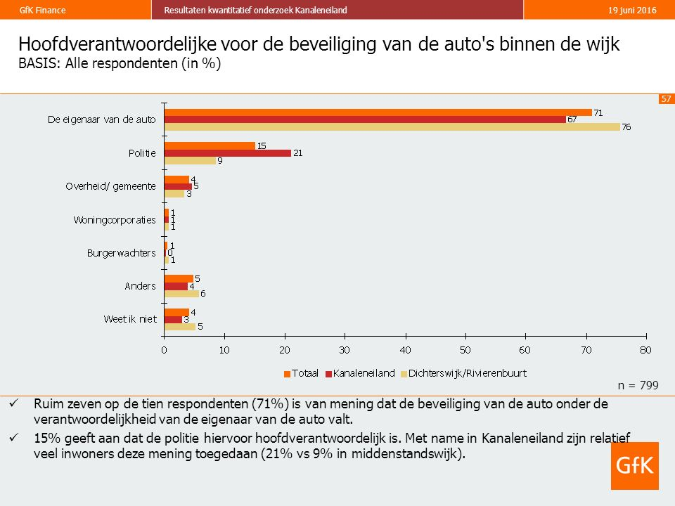 57 GfK FinanceResultaten kwantitatief onderzoek Kanaleneiland19 juni 2016 Hoofdverantwoordelijke voor de beveiliging van de auto's binnen de wijk BASI