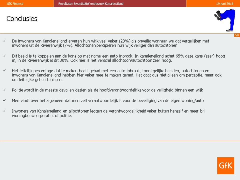 58 GfK FinanceResultaten kwantitatief onderzoek Kanaleneiland19 juni 2016 Conclusies De inwoners van Kanaleneiland ervaren hun wijk veel vaker (23%) als onveilig wanneer we dat vergelijken met inwoners uit de Rivierenwijk (7%).