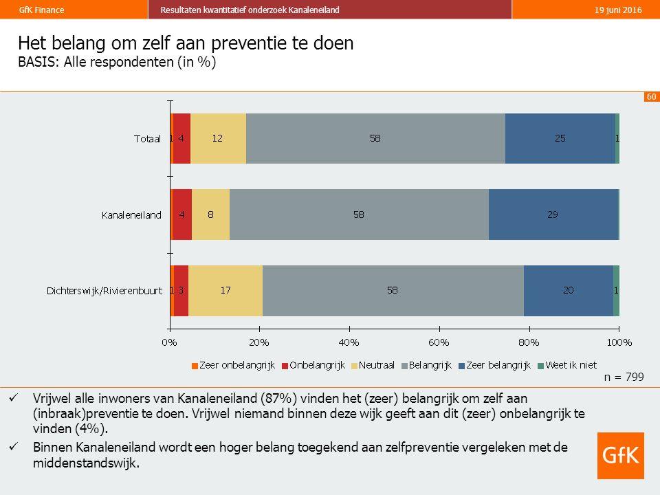 60 GfK FinanceResultaten kwantitatief onderzoek Kanaleneiland19 juni 2016 Het belang om zelf aan preventie te doen BASIS: Alle respondenten (in %) Vrijwel alle inwoners van Kanaleneiland (87%) vinden het (zeer) belangrijk om zelf aan (inbraak)preventie te doen.