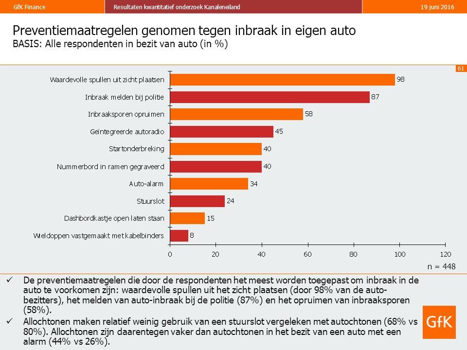 61 GfK FinanceResultaten kwantitatief onderzoek Kanaleneiland19 juni 2016 Preventiemaatregelen genomen tegen inbraak in eigen auto BASIS: Alle respondenten in bezit van auto (in %) De preventiemaatregelen die door de respondenten het meest worden toegepast om inbraak in de auto te voorkomen zijn: waardevolle spullen uit het zicht plaatsen (door 98% van de auto- bezitters), het melden van auto-inbraak bij de politie (87%) en het opruimen van inbraaksporen (58%).