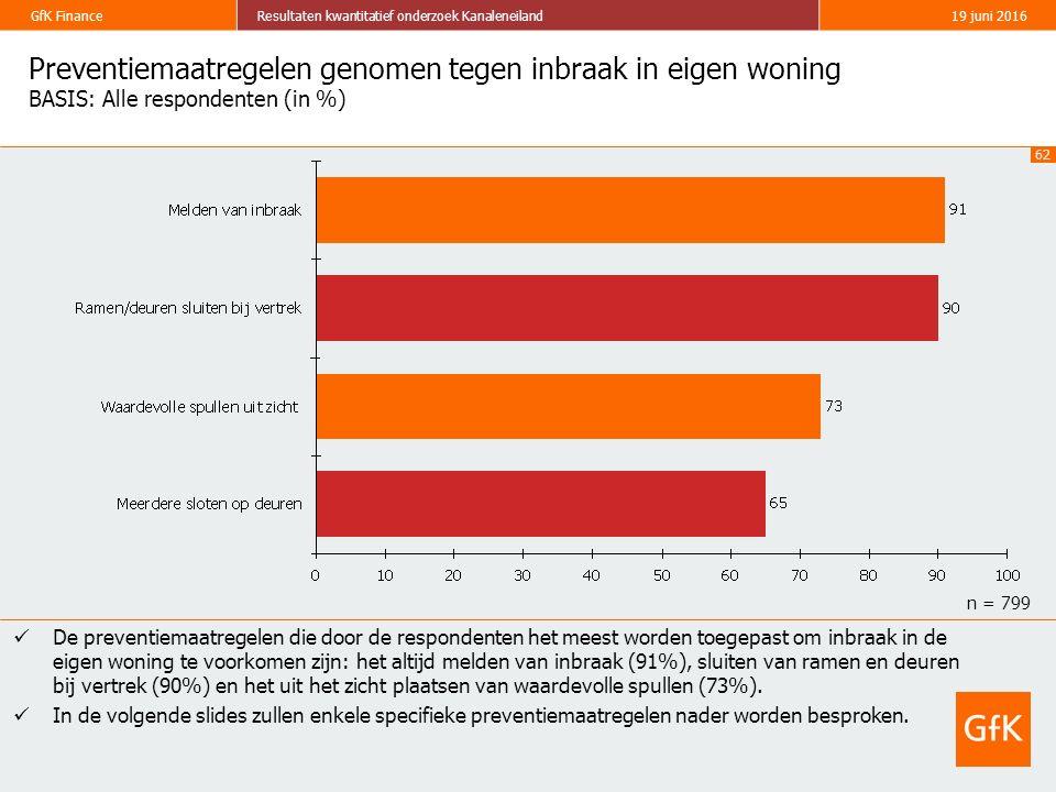 62 GfK FinanceResultaten kwantitatief onderzoek Kanaleneiland19 juni 2016 Preventiemaatregelen genomen tegen inbraak in eigen woning BASIS: Alle respondenten (in %) De preventiemaatregelen die door de respondenten het meest worden toegepast om inbraak in de eigen woning te voorkomen zijn: het altijd melden van inbraak (91%), sluiten van ramen en deuren bij vertrek (90%) en het uit het zicht plaatsen van waardevolle spullen (73%).