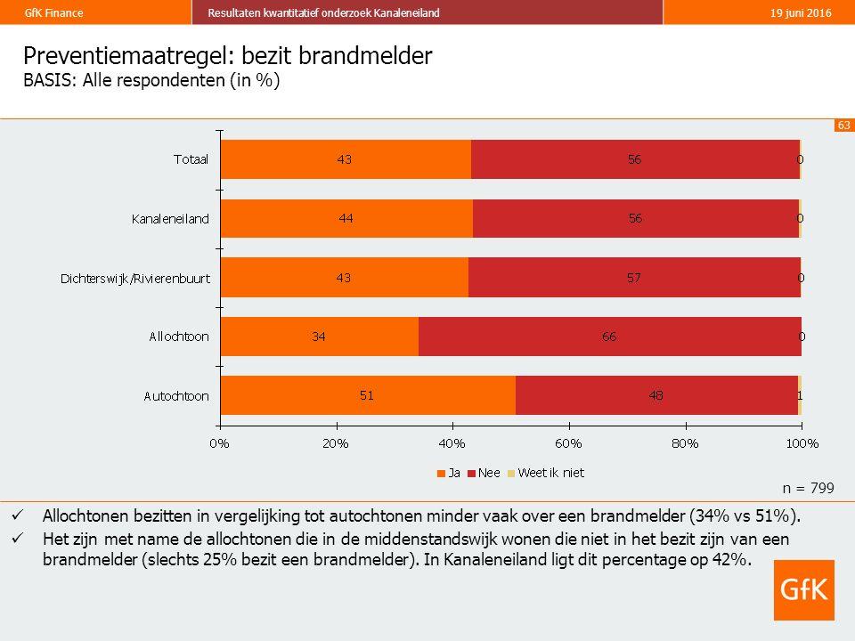 63 GfK FinanceResultaten kwantitatief onderzoek Kanaleneiland19 juni 2016 Preventiemaatregel: bezit brandmelder BASIS: Alle respondenten (in %) Allochtonen bezitten in vergelijking tot autochtonen minder vaak over een brandmelder (34% vs 51%).
