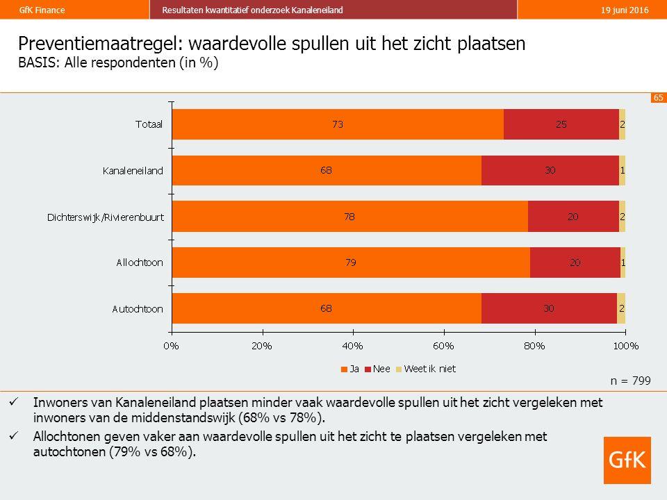 65 GfK FinanceResultaten kwantitatief onderzoek Kanaleneiland19 juni 2016 Preventiemaatregel: waardevolle spullen uit het zicht plaatsen BASIS: Alle respondenten (in %) Inwoners van Kanaleneiland plaatsen minder vaak waardevolle spullen uit het zicht vergeleken met inwoners van de middenstandswijk (68% vs 78%).