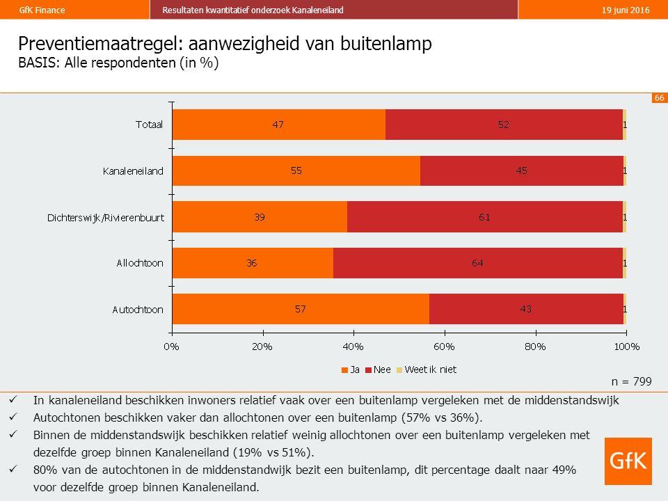66 GfK FinanceResultaten kwantitatief onderzoek Kanaleneiland19 juni 2016 Preventiemaatregel: aanwezigheid van buitenlamp BASIS: Alle respondenten (in %) In kanaleneiland beschikken inwoners relatief vaak over een buitenlamp vergeleken met de middenstandswijk Autochtonen beschikken vaker dan allochtonen over een buitenlamp (57% vs 36%).