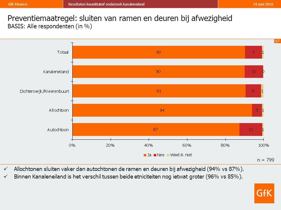 67 GfK FinanceResultaten kwantitatief onderzoek Kanaleneiland19 juni 2016 Preventiemaatregel: sluiten van ramen en deuren bij afwezigheid BASIS: Alle
