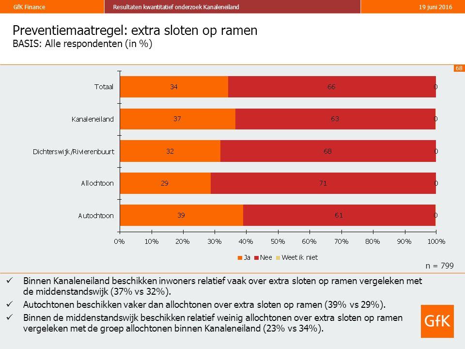68 GfK FinanceResultaten kwantitatief onderzoek Kanaleneiland19 juni 2016 Preventiemaatregel: extra sloten op ramen BASIS: Alle respondenten (in %) Bi