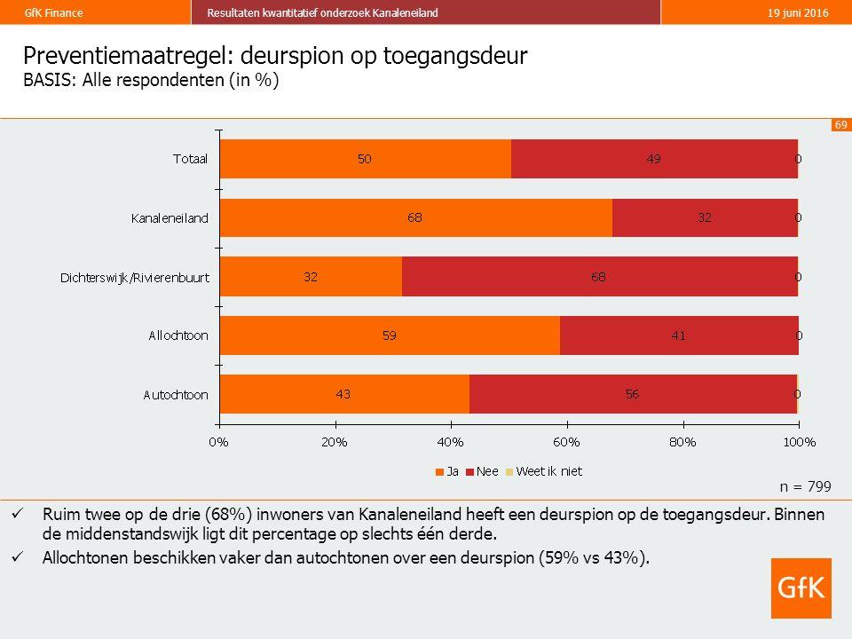 69 GfK FinanceResultaten kwantitatief onderzoek Kanaleneiland19 juni 2016 Preventiemaatregel: deurspion op toegangsdeur BASIS: Alle respondenten (in %) Ruim twee op de drie (68%) inwoners van Kanaleneiland heeft een deurspion op de toegangsdeur.