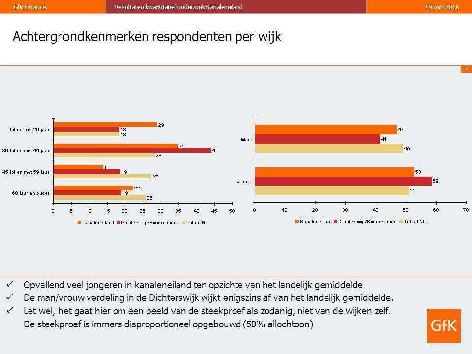 7 GfK FinanceResultaten kwantitatief onderzoek Kanaleneiland19 juni 2016 Achtergrondkenmerken respondenten per wijk Opvallend veel jongeren in kanalen