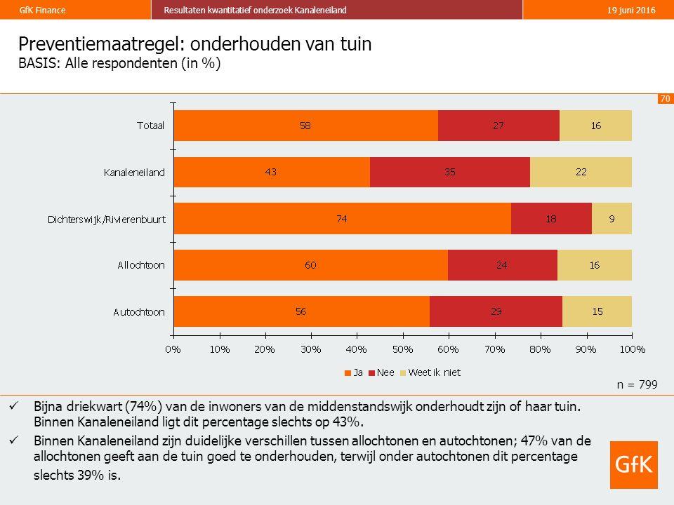 70 GfK FinanceResultaten kwantitatief onderzoek Kanaleneiland19 juni 2016 Preventiemaatregel: onderhouden van tuin BASIS: Alle respondenten (in %) Bij
