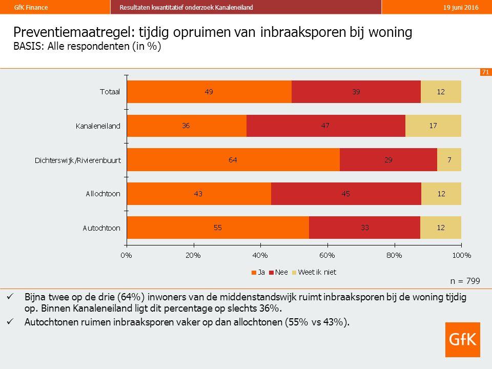 71 GfK FinanceResultaten kwantitatief onderzoek Kanaleneiland19 juni 2016 Preventiemaatregel: tijdig opruimen van inbraaksporen bij woning BASIS: Alle respondenten (in %) Bijna twee op de drie (64%) inwoners van de middenstandswijk ruimt inbraaksporen bij de woning tijdig op.