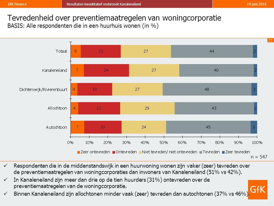 72 GfK FinanceResultaten kwantitatief onderzoek Kanaleneiland19 juni 2016 Tevredenheid over preventiemaatregelen van woningcorporatie BASIS: Alle respondenten die in een huurhuis wonen (in %) Respondenten die in de middenstandswijk in een huurwoning wonen zijn vaker (zeer) tevreden over de preventiemaatregelen van woningcorporaties dan inwoners van Kanaleneiland (51% vs 42%).