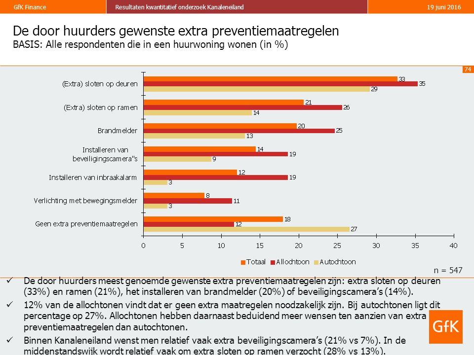 74 GfK FinanceResultaten kwantitatief onderzoek Kanaleneiland19 juni 2016 De door huurders gewenste extra preventiemaatregelen BASIS: Alle respondente