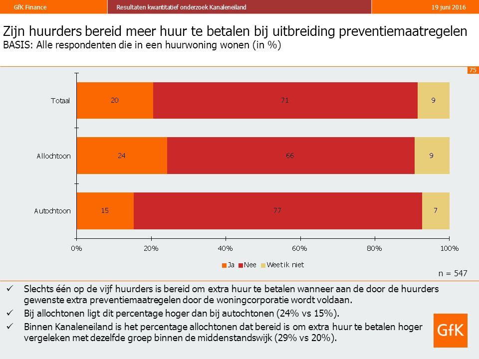 75 GfK FinanceResultaten kwantitatief onderzoek Kanaleneiland19 juni 2016 Zijn huurders bereid meer huur te betalen bij uitbreiding preventiemaatregelen BASIS: Alle respondenten die in een huurwoning wonen (in %) Slechts één op de vijf huurders is bereid om extra huur te betalen wanneer aan de door de huurders gewenste extra preventiemaatregelen door de woningcorporatie wordt voldaan.