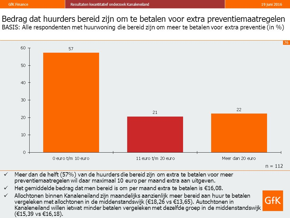 76 GfK FinanceResultaten kwantitatief onderzoek Kanaleneiland19 juni 2016 Bedrag dat huurders bereid zijn om te betalen voor extra preventiemaatregelen BASIS: Alle respondenten met huurwoning die bereid zijn om meer te betalen voor extra preventie (in %) Meer dan de helft (57%) van de huurders die bereid zijn om extra te betalen voor meer preventiemaatregelen wil daar maximaal 10 euro per maand extra aan uitgeven.