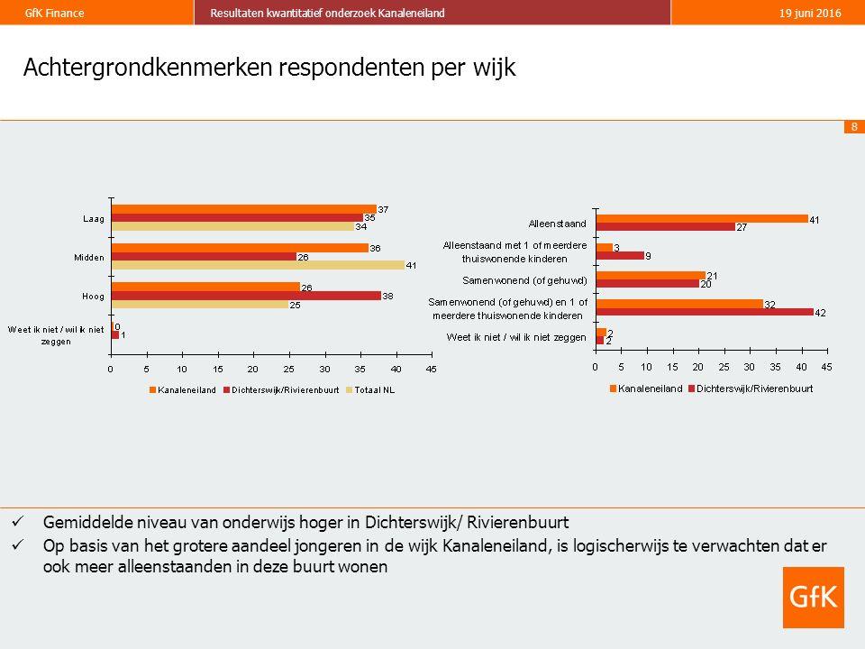 8 GfK FinanceResultaten kwantitatief onderzoek Kanaleneiland19 juni 2016 Achtergrondkenmerken respondenten per wijk Gemiddelde niveau van onderwijs hoger in Dichterswijk/ Rivierenbuurt Op basis van het grotere aandeel jongeren in de wijk Kanaleneiland, is logischerwijs te verwachten dat er ook meer alleenstaanden in deze buurt wonen