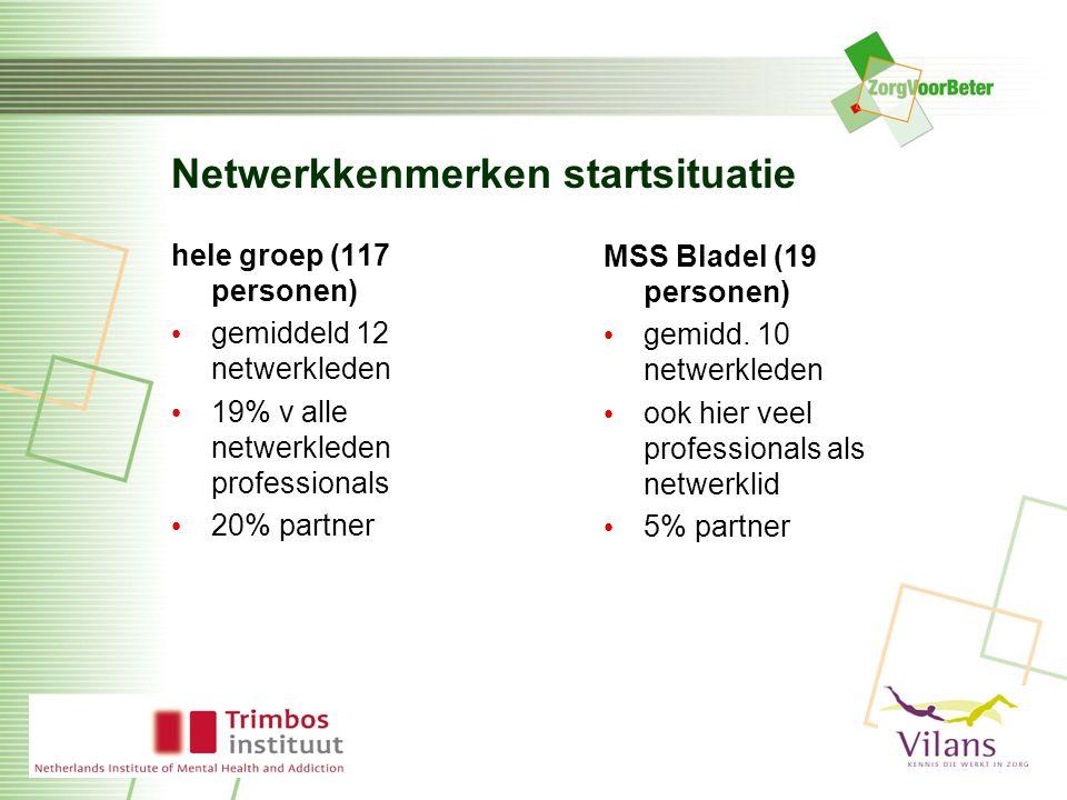 Netwerkkenmerken startsituatie hele groep (117 personen) gemiddeld 12 netwerkleden 19% v alle netwerkleden professionals 20% partner MSS Bladel (19 personen) gemidd.