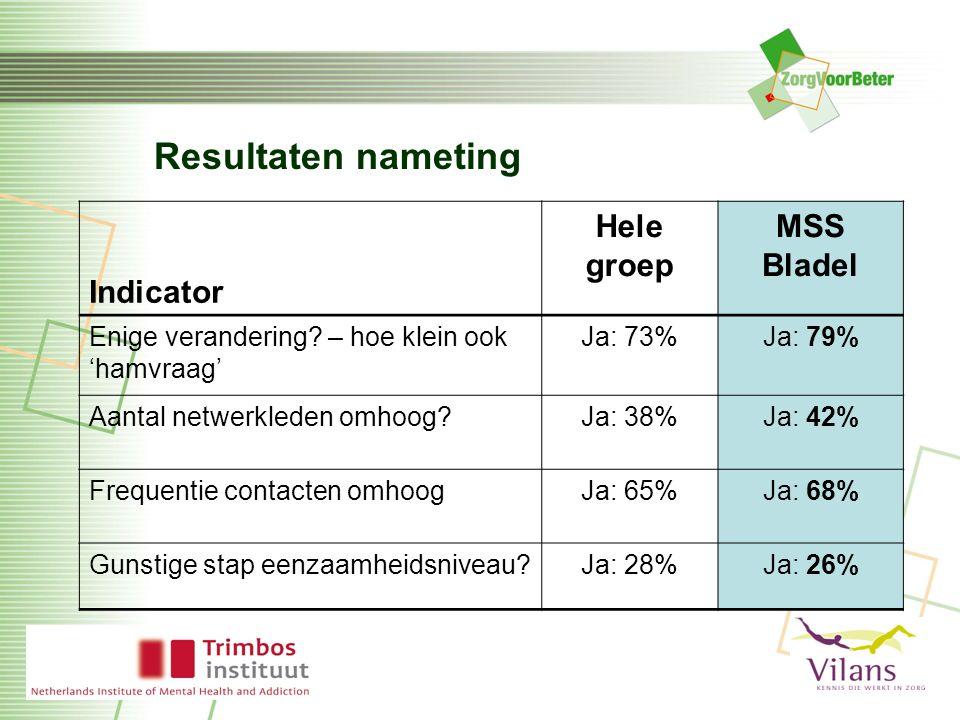 Resultaten nameting Indicator Hele groep MSS Bladel Enige verandering.