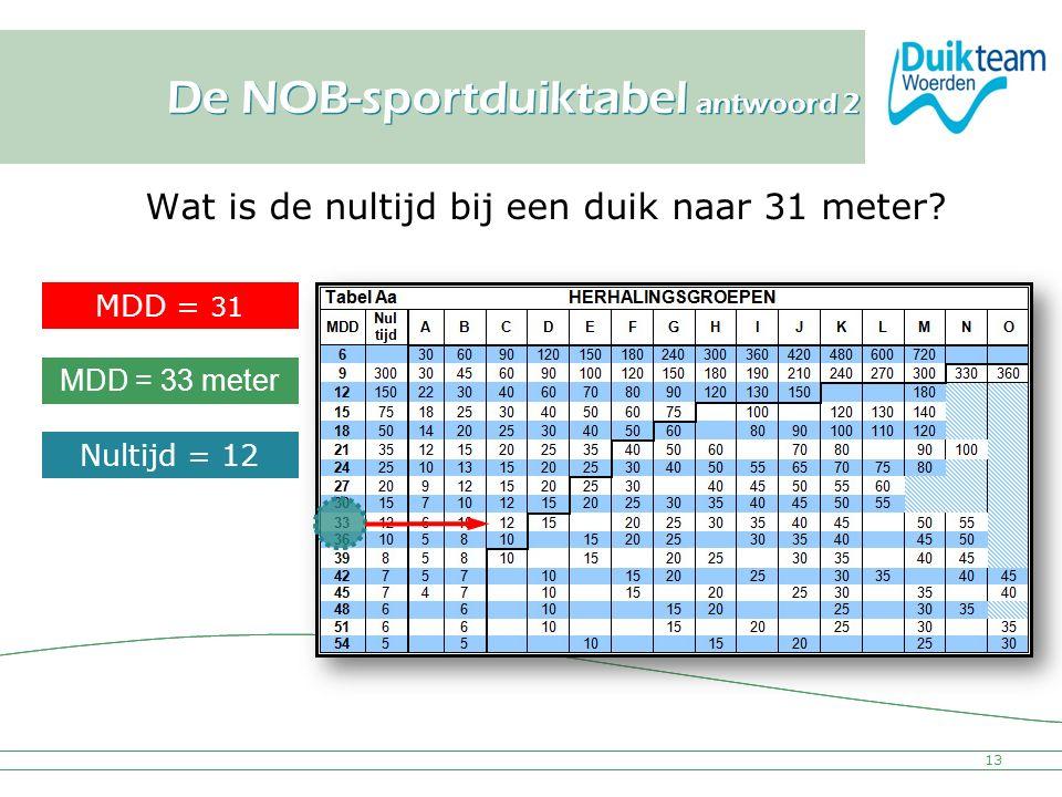 Nederlandse Onderwatersport Bond De NOB-sportduiktabel antwoord 2 Wat is de nultijd bij een duik naar 31 meter? Nultijd = 12 min. MDD = 31 meter MDD =
