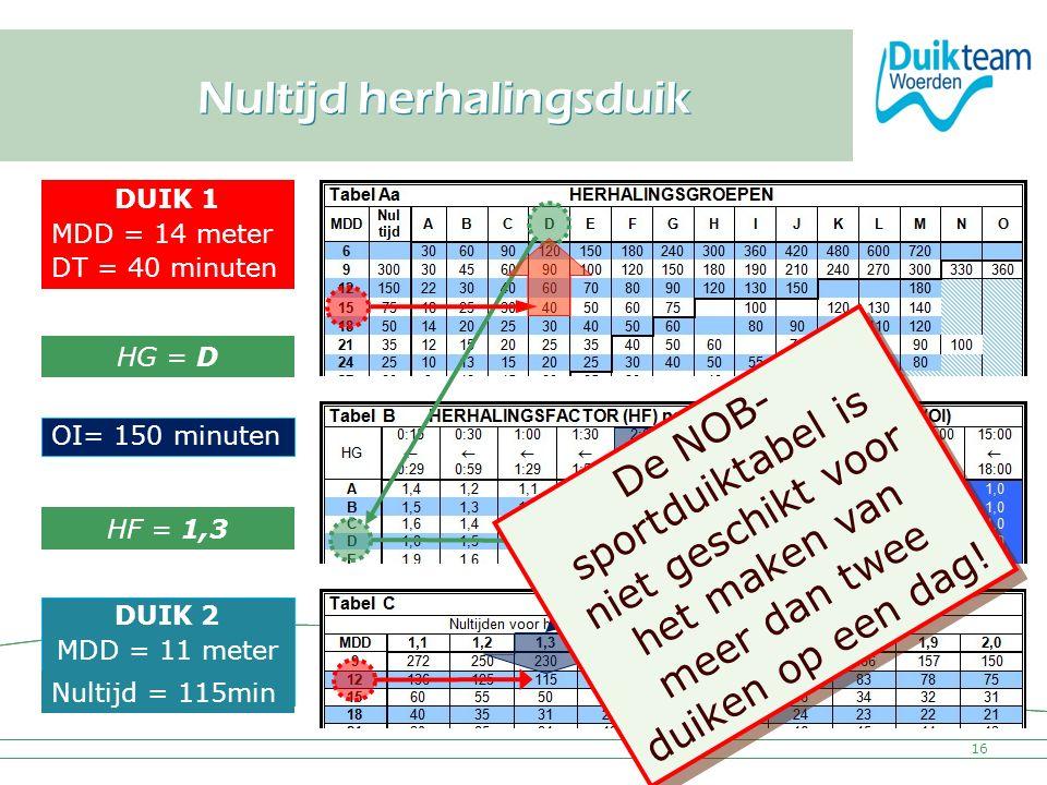 Nederlandse Onderwatersport Bond Nultijd herhalingsduik 16 HG = D HF = 1,3 DUIK 1 MDD = 14 meter DT = 40 minuten OI= 150 minuten DUIK 2 MDD = 11 meter