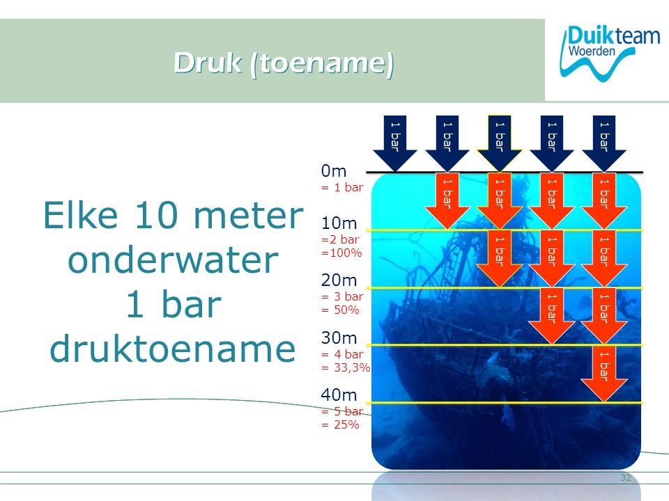 Nederlandse Onderwatersport Bond 1 bar 0m = 1 bar Druk (toename) 32 1 bar 10m =2 bar =100% 1 bar 20m = 3 bar = 50% 1 bar 40m = 5 bar = 25% 1 bar 30m =