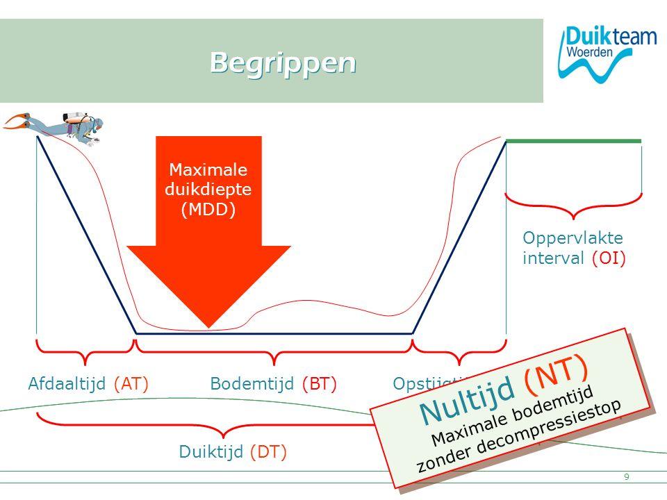 Nederlandse Onderwatersport Bond Begrippen 9 Bodemtijd (BT) Duiktijd (DT) Opstijgtijd (OT) Afdaaltijd (AT) Maximale duikdiepte (MDD) Oppervlakte inter