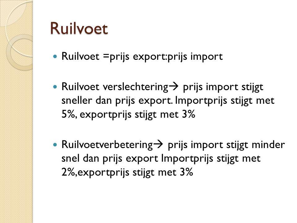 Ruilvoet Ruilvoet =prijs export:prijs import Ruilvoet verslechtering  prijs import stijgt sneller dan prijs export.