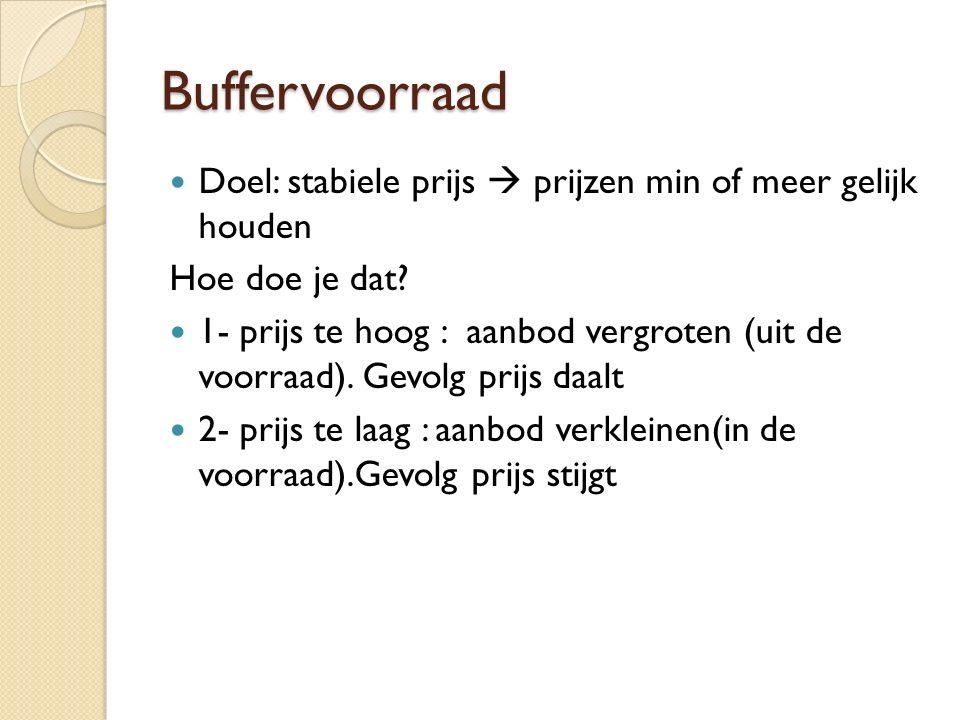 Buffervoorraad Doel: stabiele prijs  prijzen min of meer gelijk houden Hoe doe je dat.