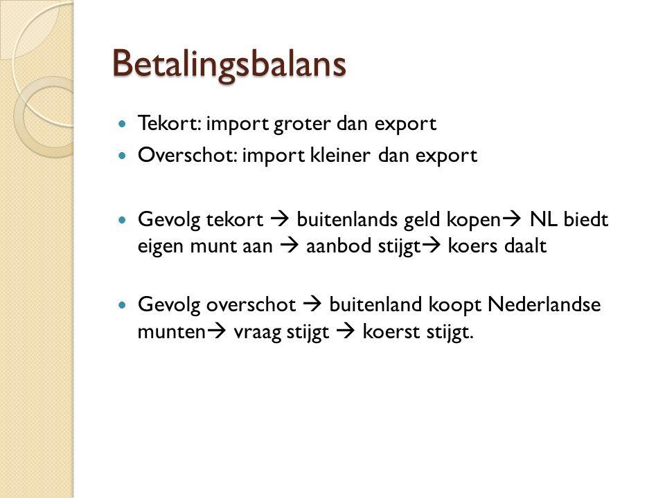 Betalingsbalans Tekort: import groter dan export Overschot: import kleiner dan export Gevolg tekort  buitenlands geld kopen  NL biedt eigen munt aan  aanbod stijgt  koers daalt Gevolg overschot  buitenland koopt Nederlandse munten  vraag stijgt  koerst stijgt.