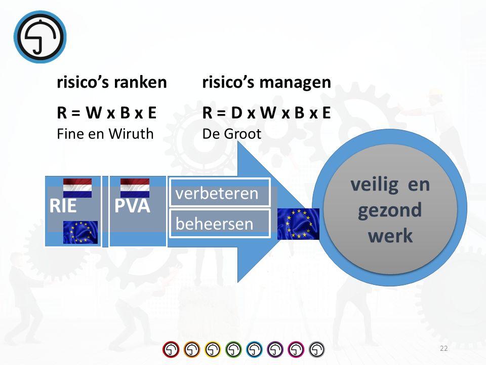 22 middelen doel veilig en gezond werk PVARIE verbeteren beheersen risico's rankenrisico's managen R = W x B x E Fine en Wiruth R = D x W x B x E De Groot