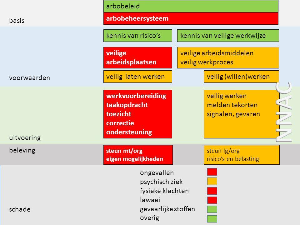 basis voorwaarden uitvoering beleving schade arbobeleid kennis van risico'skennis van veilige werkwijze veilige arbeidsplaatsen veilige arbeidsmiddele