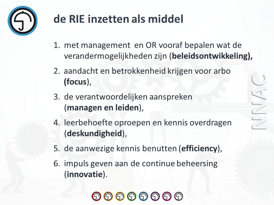 1.met management en OR vooraf bepalen wat de verandermogelijkheden zijn (beleidsontwikkeling), 2.