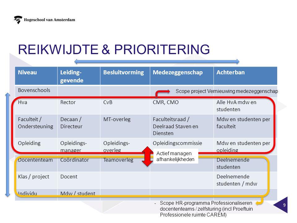 ONLINE DIALOOG 24/3 - INHOUD 20 Uitgebreidere rapportage is beschikbaar / op te vragen via vernieuwingmedezeggenschap@hva.nl)vernieuwingmedezeggenschap@hva.nl