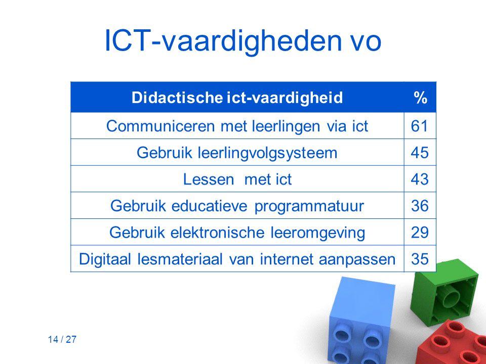 14 / 27 ICT-vaardigheden vo Didactische ict-vaardigheid% Communiceren met leerlingen via ict61 Gebruik leerlingvolgsysteem45 Lessen met ict43 Gebruik