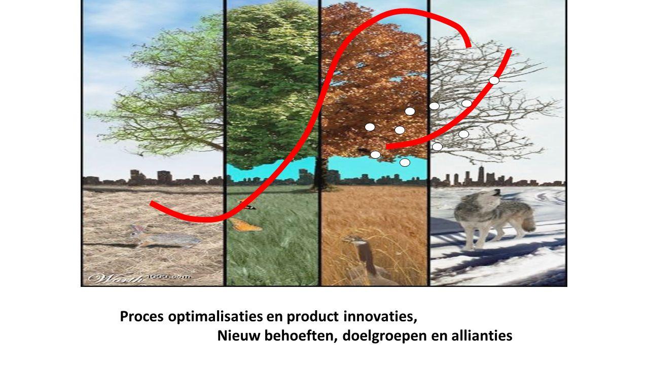 Proces optimalisaties en product innovaties, Nieuw behoeften, doelgroepen en allianties